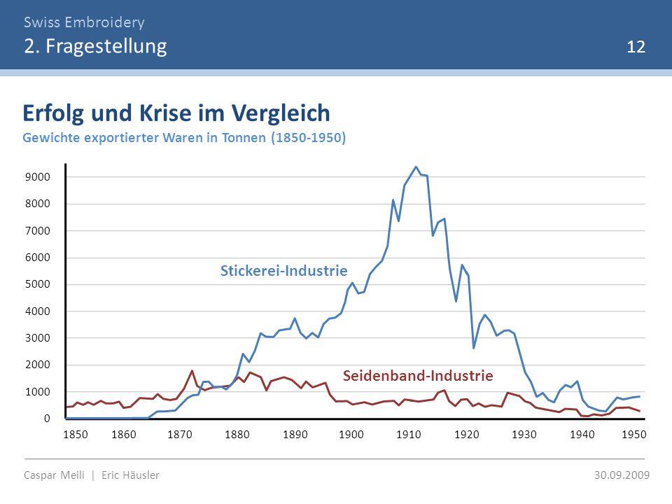 Swiss Embroidery 2. Fragestellung Caspar Meili | Eric Häusler 30.09.2009 Erfolg und Krise im Vergleich Gewichte exportierter Waren in Tonnen (1850-195