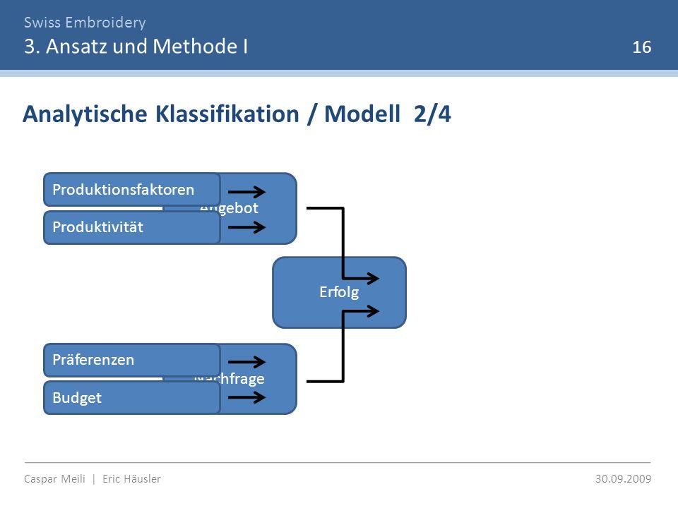 Swiss Embroidery 3. Ansatz und Methode I 16 Analytische Klassifikation / Modell 2/4 Erfolg Angebot Nachfrage Produktionsfaktoren Produktivität Präfere