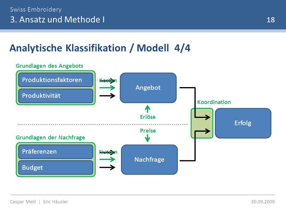 Swiss Embroidery 3. Ansatz und Methode I 18 Analytische Klassifikation / Modell 4/4 Erfolg Angebot Nachfrage Grundlagen des Angebots Grundlagen der Na