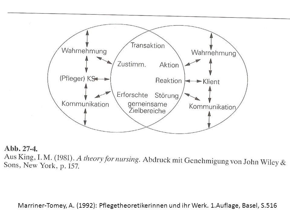 Marriner-Tomey, A. (1992): Pflegetheoretikerinnen und ihr Werk. 1.Auflage, Basel, S.516