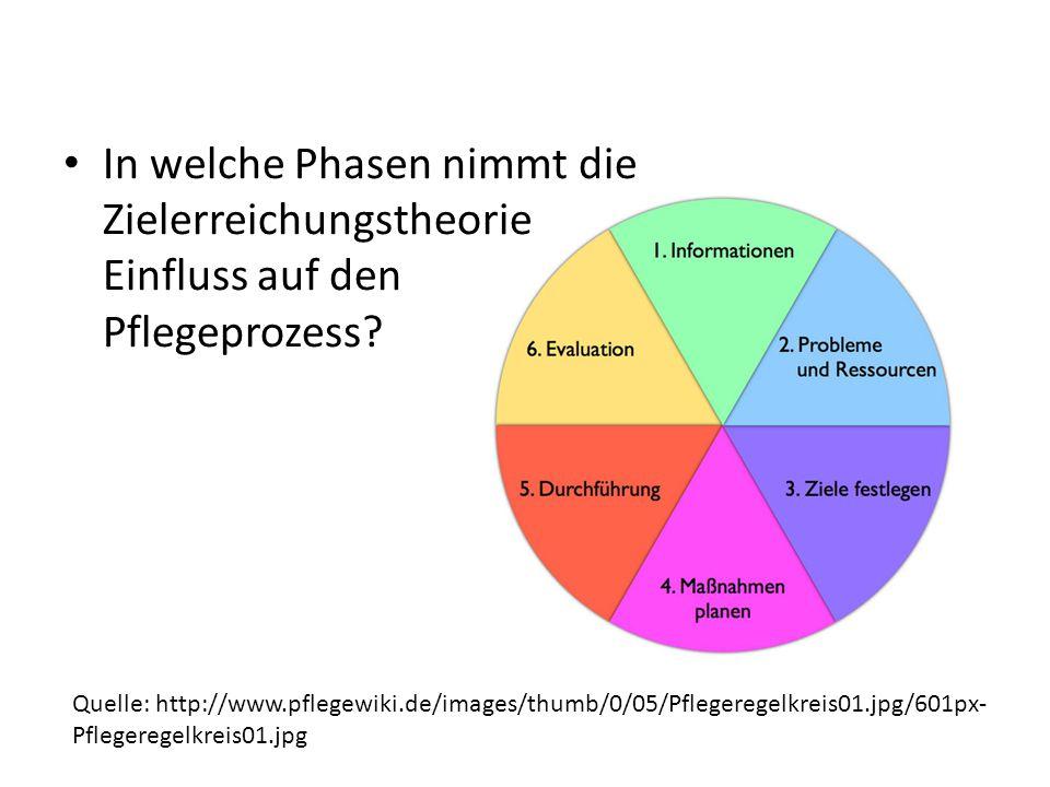 In welche Phasen nimmt die Zielerreichungstheorie Einfluss auf den Pflegeprozess? Quelle: http://www.pflegewiki.de/images/thumb/0/05/Pflegeregelkreis0