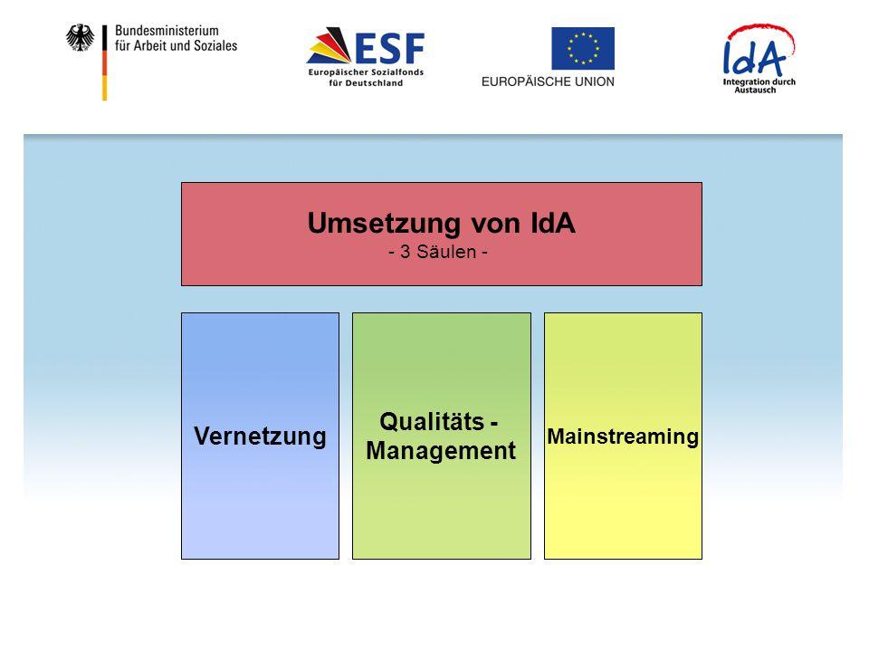 Umsetzung von IdA - 3 Säulen - Vernetzung Qualitäts - Management Mainstreaming