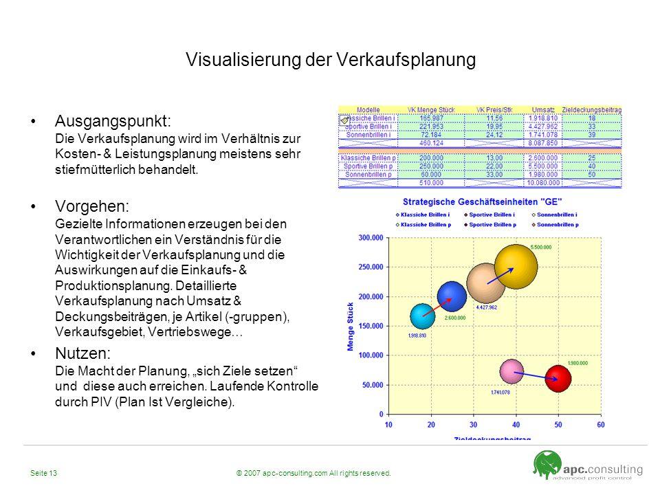 © 2007 apc-consulting.com All rights reserved.Seite 13 Visualisierung der Verkaufsplanung Ausgangspunkt: Die Verkaufsplanung wird im Verhältnis zur Ko