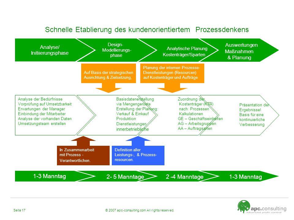 © 2007 apc-consulting.com All rights reserved.Seite 17 Schnelle Etablierung des kundenorientiertem Prozessdenkens Design- Modellierungs- phase Analyse
