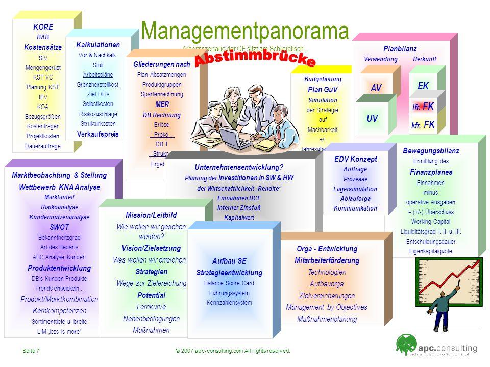 © 2007 apc-consulting.com All rights reserved.Seite 7 Managementpanorama Arbeitsszenario der GF sitzt am Schreibtisch... KORE BAB Kostensätze SIV Meng