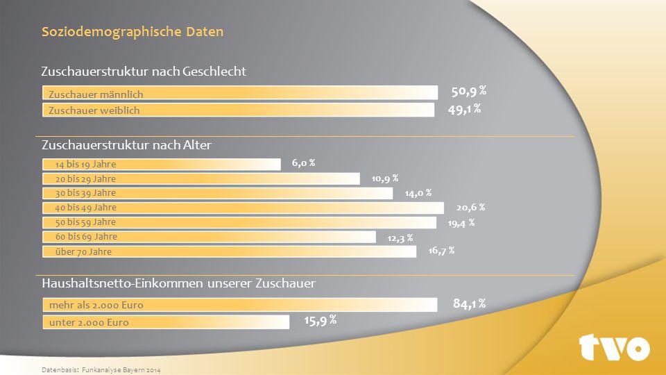 Soziodemographische Daten Zuschauerstruktur nach Geschlecht Datenbasis: Funkanalyse Bayern 2014 Zuschauerstruktur nach Alter 50,9 % 49,1 % Zuschauer m