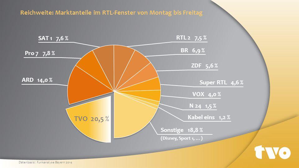 Sonstige 18,8 % (Disney, Sport 1, …) Kabel eins 1,2 % N 24 1,5 % VOX 4,0 % Super RTL 4,6 % ZDF 5,6 % BR 6,9 % RTL 2 7,5 % SAT 1 7,6 % Pro 7 7,8 % ARD