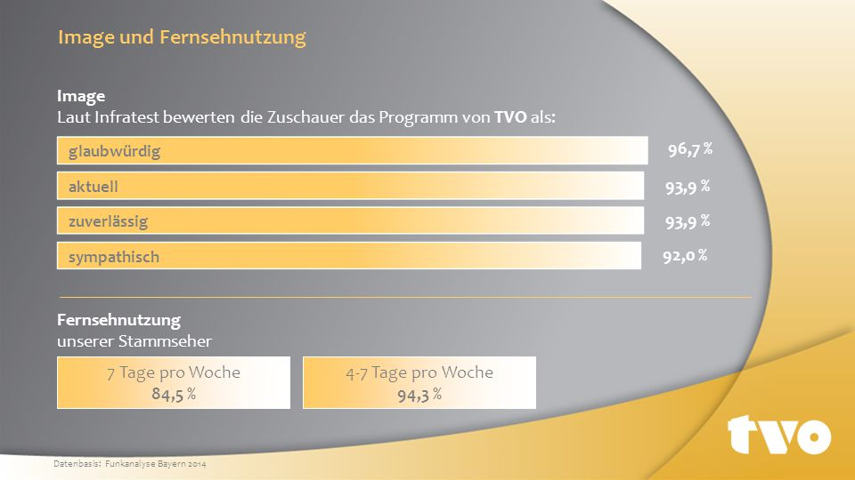 Soziodemographische Daten Zuschauerstruktur nach Geschlecht Datenbasis: Funkanalyse Bayern 2014 Zuschauerstruktur nach Alter 50,9 % 49,1 % Zuschauer männlich Zuschauer weiblich 6,0 % 14 bis 19 Jahre Haushaltsnetto-Einkommen unserer Zuschauer 84,1 % 15,9 % mehr als 2.000 Euro unter 2.000 Euro über 70 Jahre 60 bis 69 Jahre 50 bis 59 Jahre 40 bis 49 Jahre 30 bis 39 Jahre 20 bis 29 Jahre 10,9 % 14,0 % 20,6 % 19,4 % 12,3 % 16,7 %
