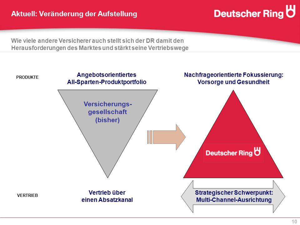 10 Aktuell: Veränderung der Aufstellung Versicherungs- gesellschaft (bisher) VERTRIEB PRODUKTE Strategischer Schwerpunkt: Multi-Channel-Ausrichtung Na