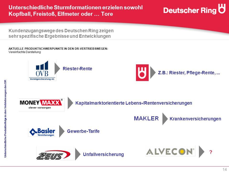 14 Unterschiedliche Produkterfolge in den Vertriebswegen des DR Z.B.: Riester, Pflege-Rente,... Krankenversicherungen Riester-Rente Unfallversicherung