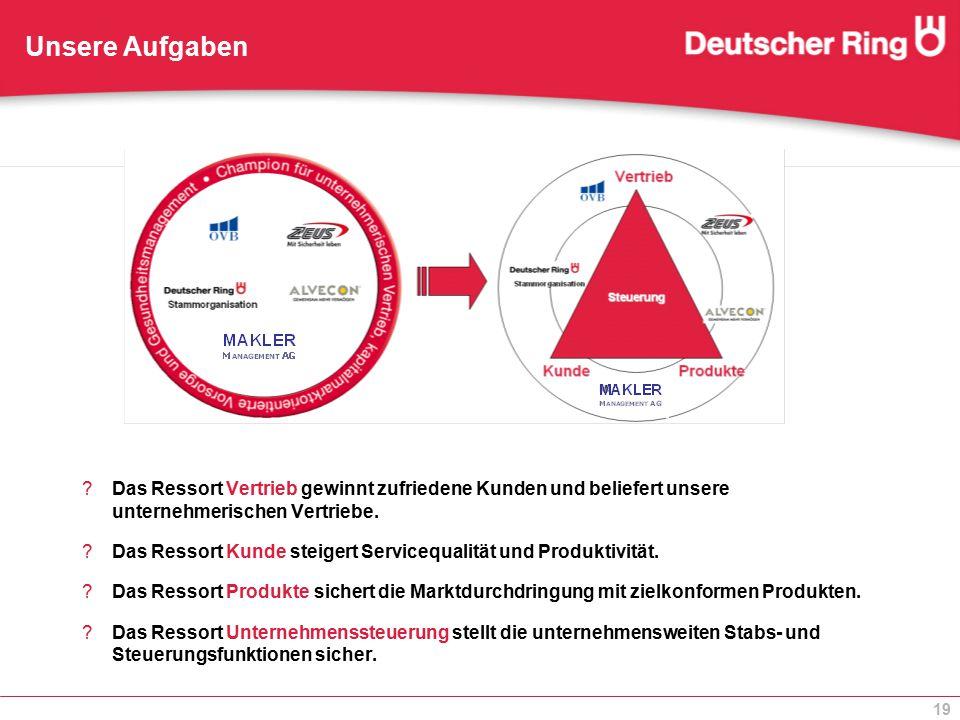 19 ?Das Ressort Vertrieb gewinnt zufriedene Kunden und beliefert unsere unternehmerischen Vertriebe. ?Das Ressort Kunde steigert Servicequalität und P
