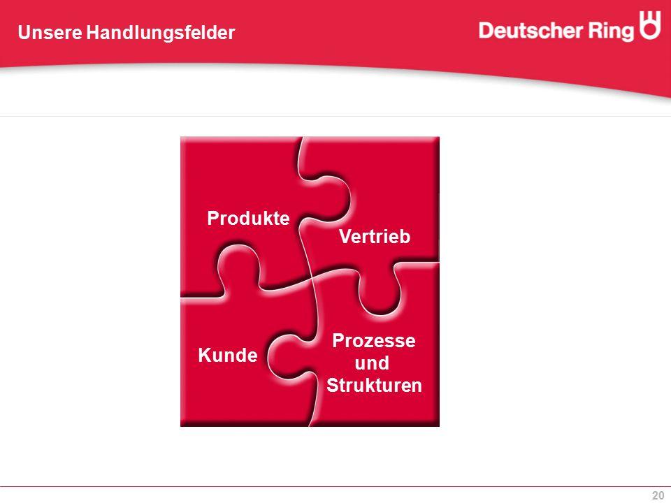 20 Produkte Vertrieb Kunde Prozesse und Strukturen Unsere Handlungsfelder Produkte Vertrieb Kunde Prozesse und Strukturen Produkte Vertrieb Kunde Proz