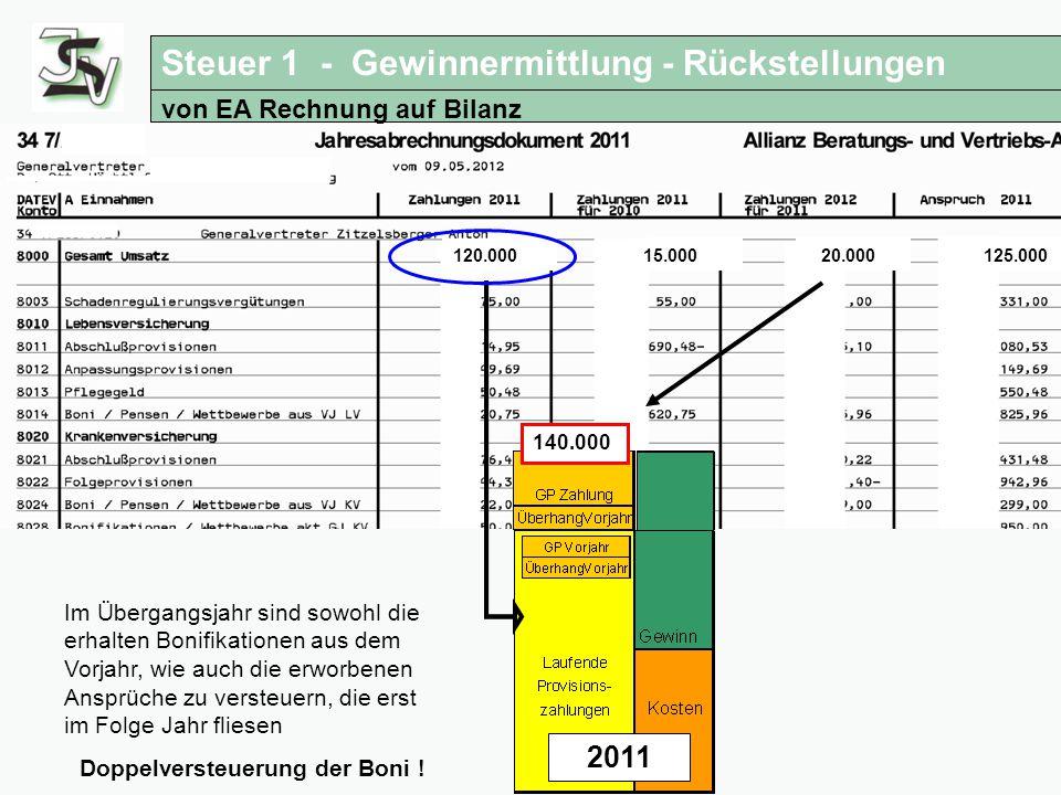 125.000 20.000 15.000 Steuertipps für Versicherungsagenturen Übergang von EA Rechnung auf Bilanz 2011 120.000 140.000 Im Übergangsjahr sind sowohl die