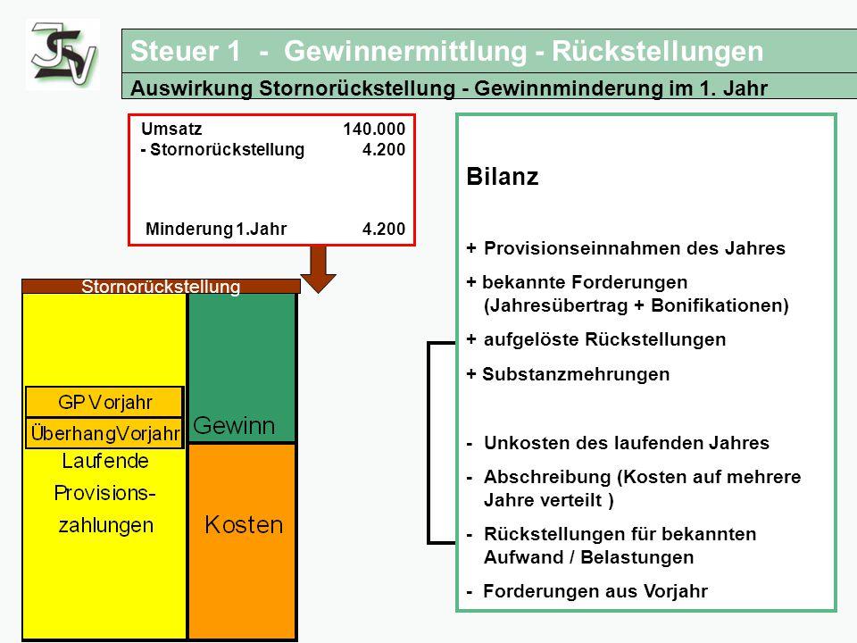 Steuertipps für Versicherungsagenturen Auswirkung Stornorückstellung - Gewinnminderung im 1. Jahr Stornorückstellung Bilanz + Provisionseinnahmen des