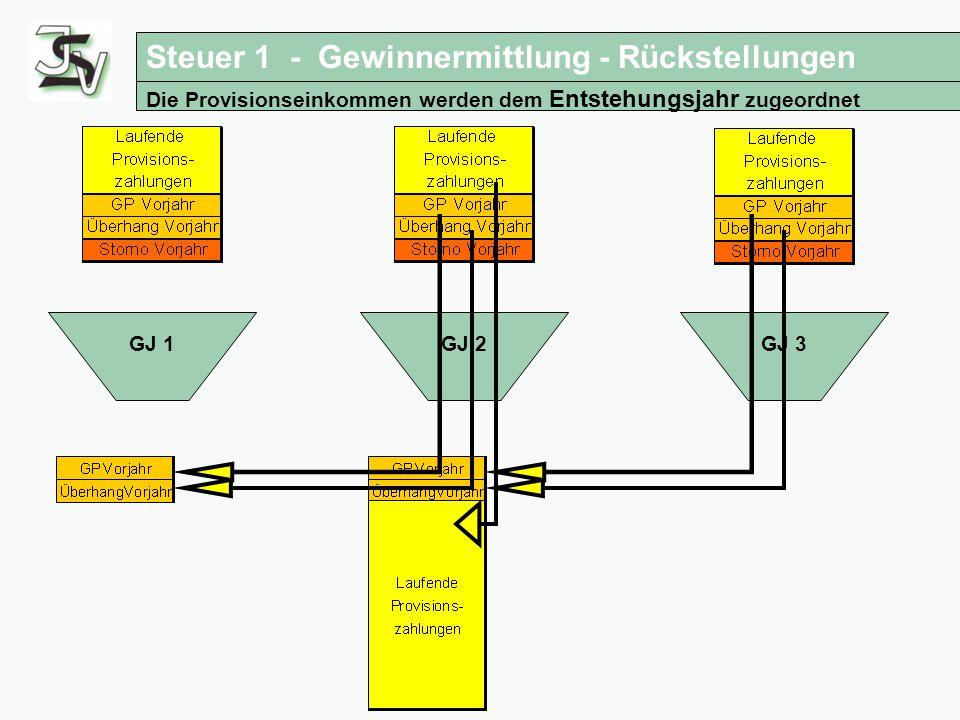 Steuertipps - Gewinnermittlung Bilanz Die Provisionseinkommen werden dem Entstehungsjahr zugeordnet GJ 1GJ 2GJ 3 Steuer 1 - Gewinnermittlung - Rückste