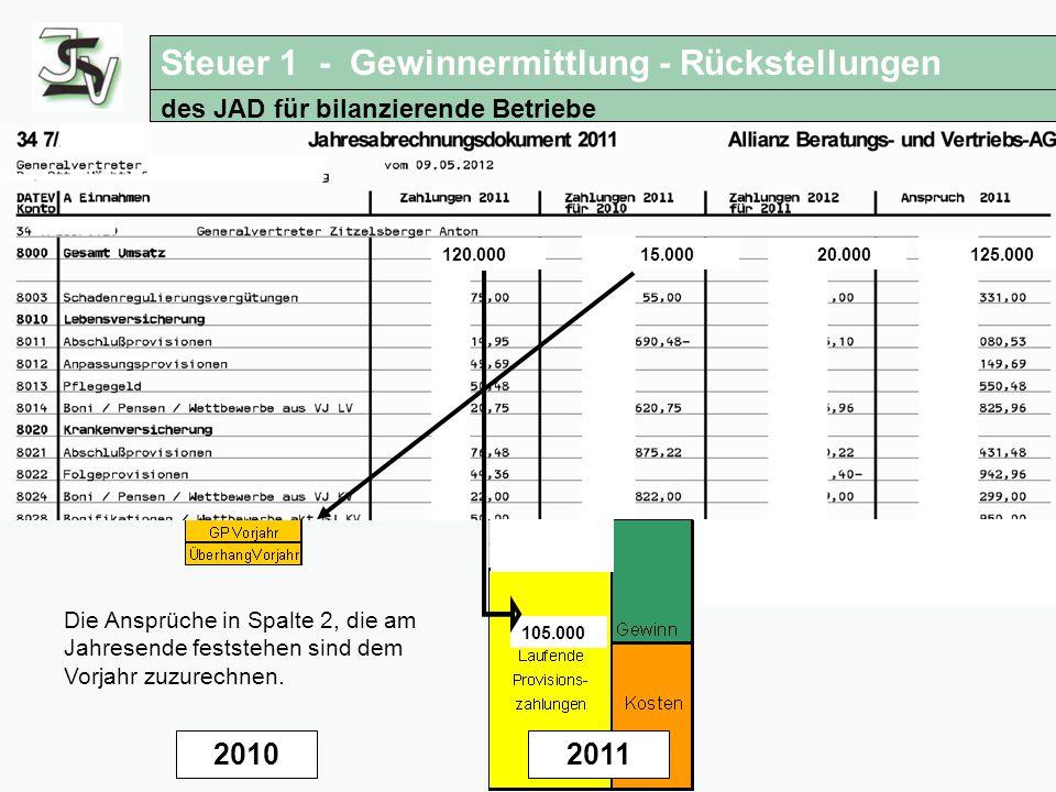 Steuertipps für Versicherungsagenturen Anwendung des JAD für bilanzierende Betriebe 20102011 15.000 20.000125.000120.000 2011 105.000 15.000 2011 Die