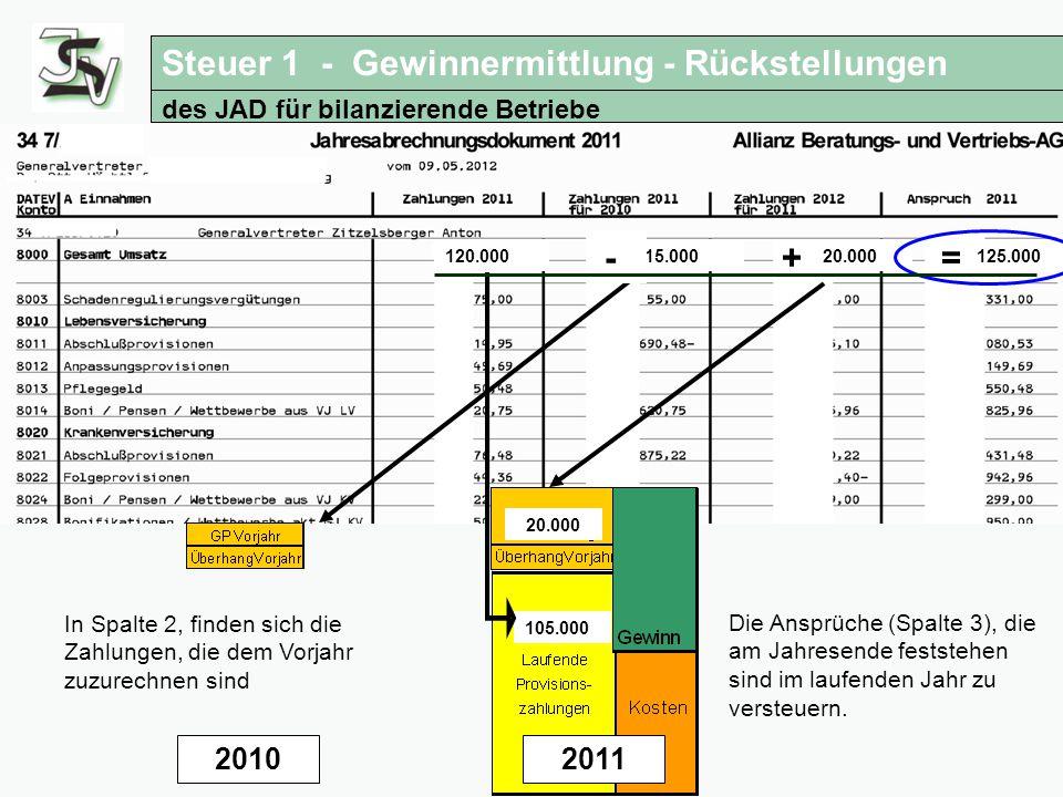 Steuertipps für Versicherungsagenturen Anwendung des JAD für bilanzierende Betriebe 2010 15.000 20.000125.000120.000 2011 105.000 20.000 -+= In Spalte