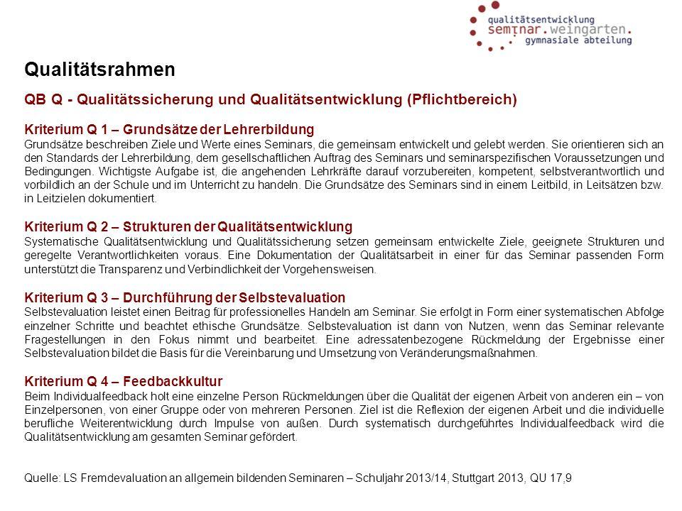 Qualitätsrahmen QB Q - Qualitätssicherung und Qualitätsentwicklung (Pflichtbereich) Kriterium Q 1 – Grundsätze der Lehrerbildung Grundsätze beschreibe