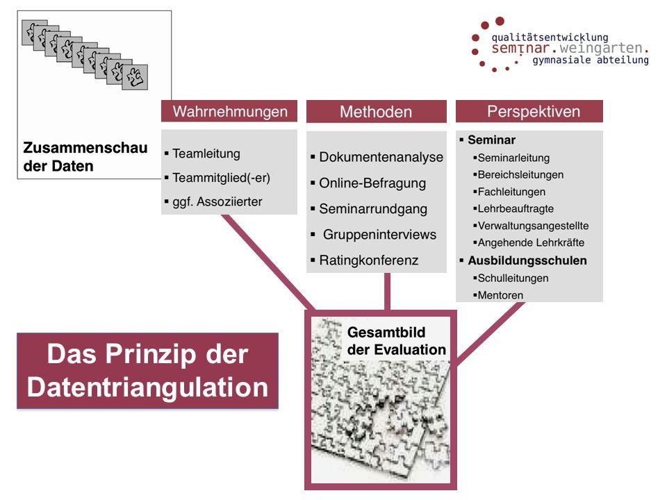 Das Prinzip der Datentriangulation