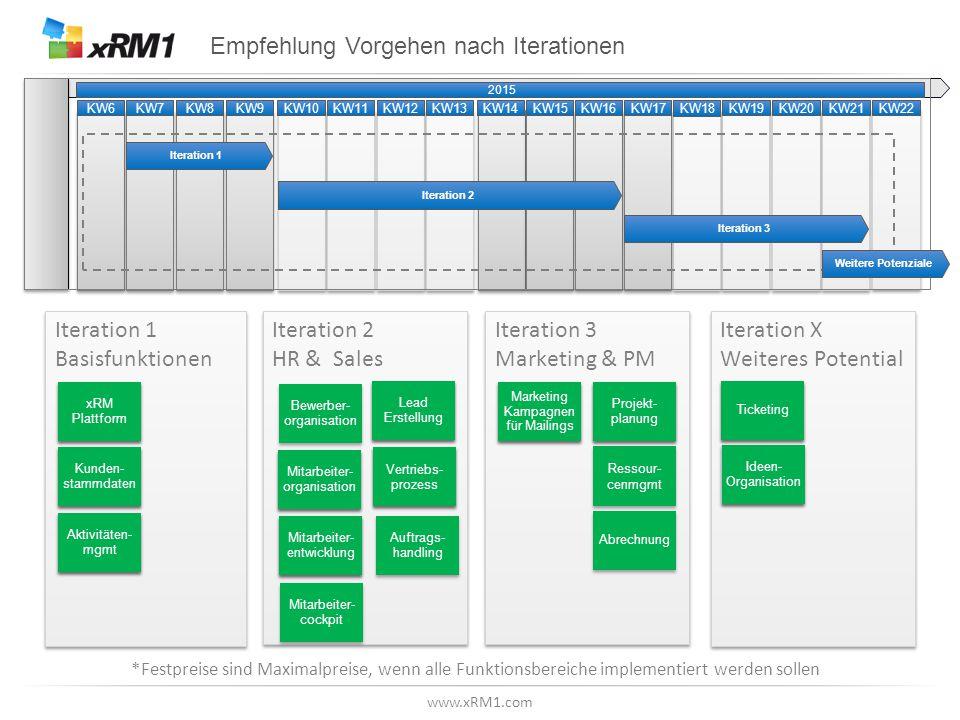 www.xRM1.com Empfehlung Vorgehen nach Iterationen Iteration 1 Basisfunktionen Iteration 2 HR & Sales Iteration 3 Marketing & PM Iteration X Weiteres P