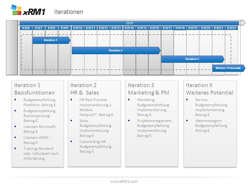 www.xRM1.com Iterationen Iteration 1 Basisfunktionen  Budgetempfehlung Plattform: Betrag €  Budgetempfehlung Basisanpassung: Betrag €  Lizenzen Mic