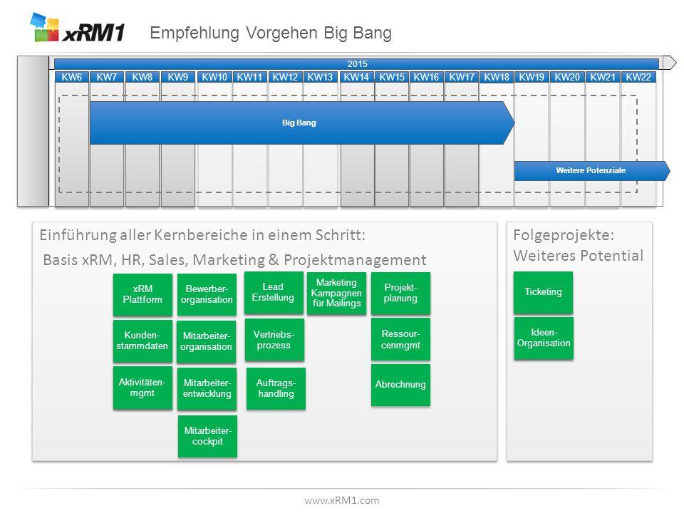 www.xRM1.com KW19KW20KW21KW22 Empfehlung Vorgehen Big Bang Einführung aller Kernbereiche in einem Schritt: Basis xRM, HR, Sales, Marketing & Projektma