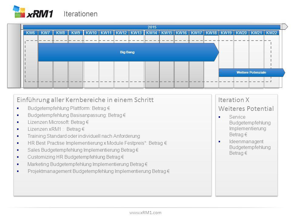 www.xRM1.com Iterationen Einführung aller Kernbereiche in einem Schritt  Budgetempfehlung Plattform: Betrag €  Budgetempfehlung Basisanpassung: Betr