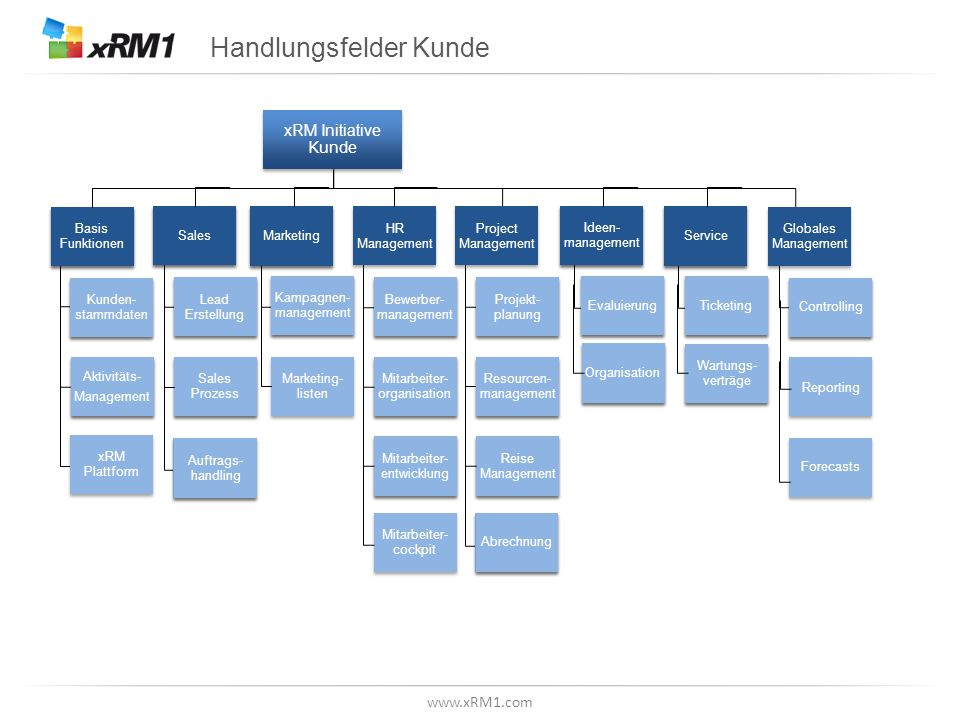 www.xRM1.com Handlungsfelder Kunde xRM Initiative Kunde Basis Funktionen Kunden- stammdaten Aktivitäts- Management Aktivitäts- Management Sales Lead E
