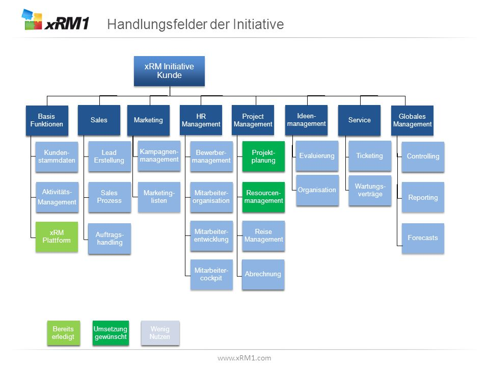 www.xRM1.com Handlungsfelder der Initiative xRM Initiative Kunde Basis Funktionen Kunden- stammdaten Aktivitäts- Management Aktivitäts- Management Sal