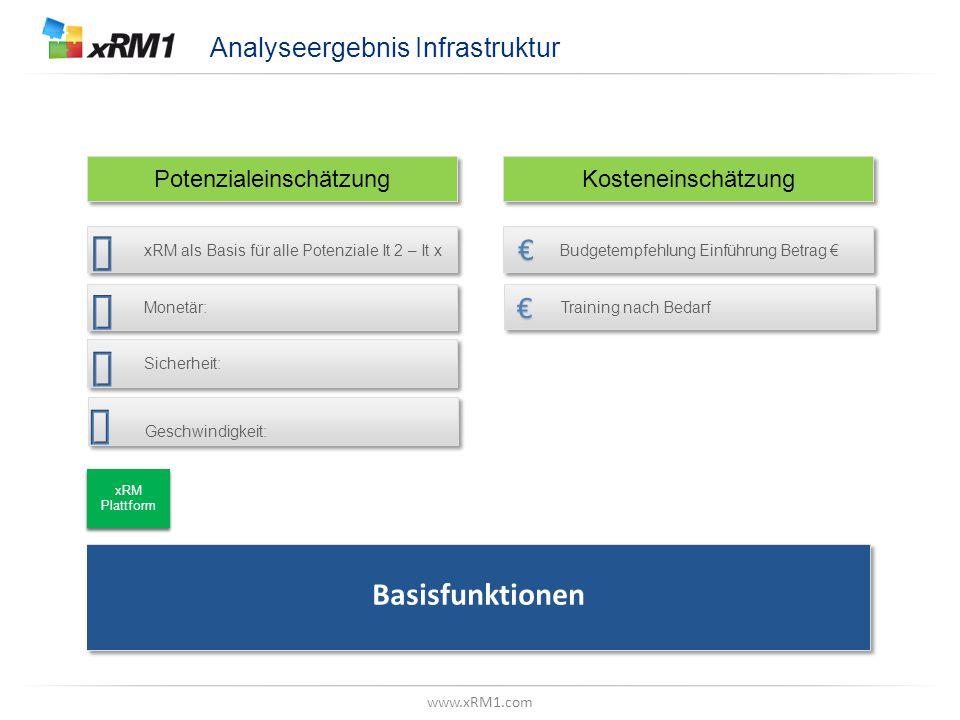 """www.xRM1.com Betrachtungsebene, Z.B. """"Datenmodell"""" Analyseergebnis Infrastruktur xRM als Basis für alle Potenziale It 2 – It x Monetär: Sicherheit: Bu"""