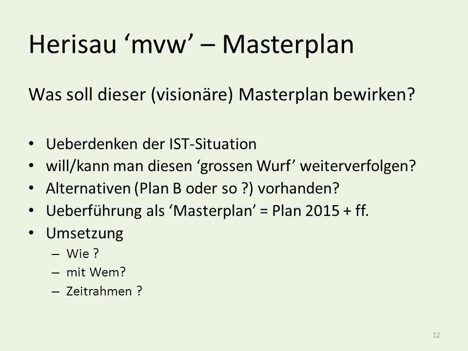 Herisau 'mvw' – Masterplan Was soll dieser (visionäre) Masterplan bewirken.
