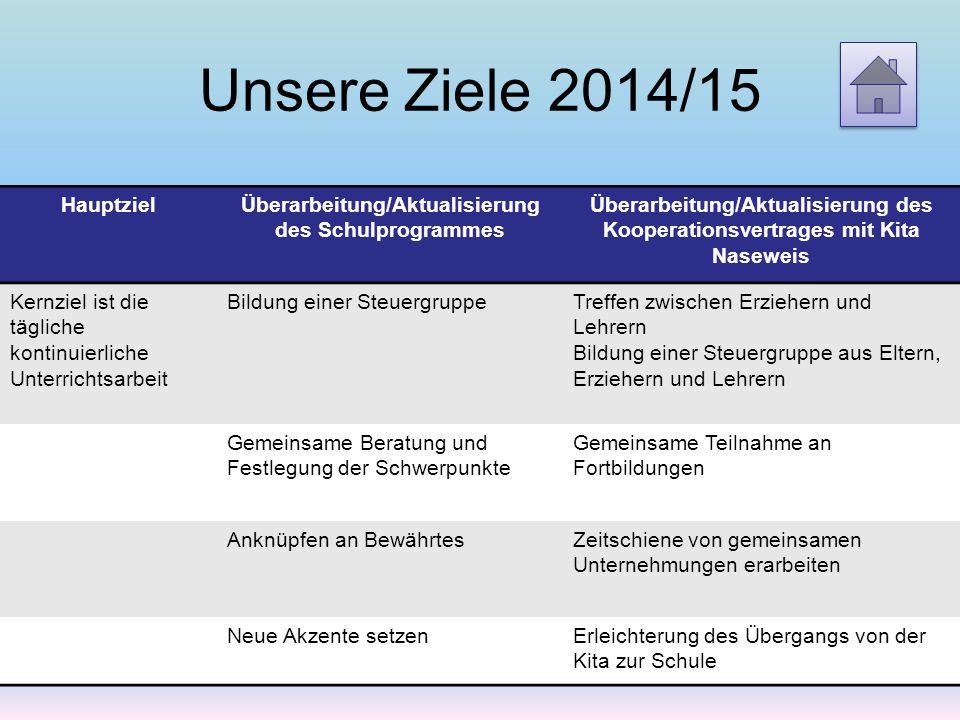 Unsere Ziele 2014/15 HauptzielÜberarbeitung/Aktualisierung des Schulprogrammes Überarbeitung/Aktualisierung des Kooperationsvertrages mit Kita Nasewei