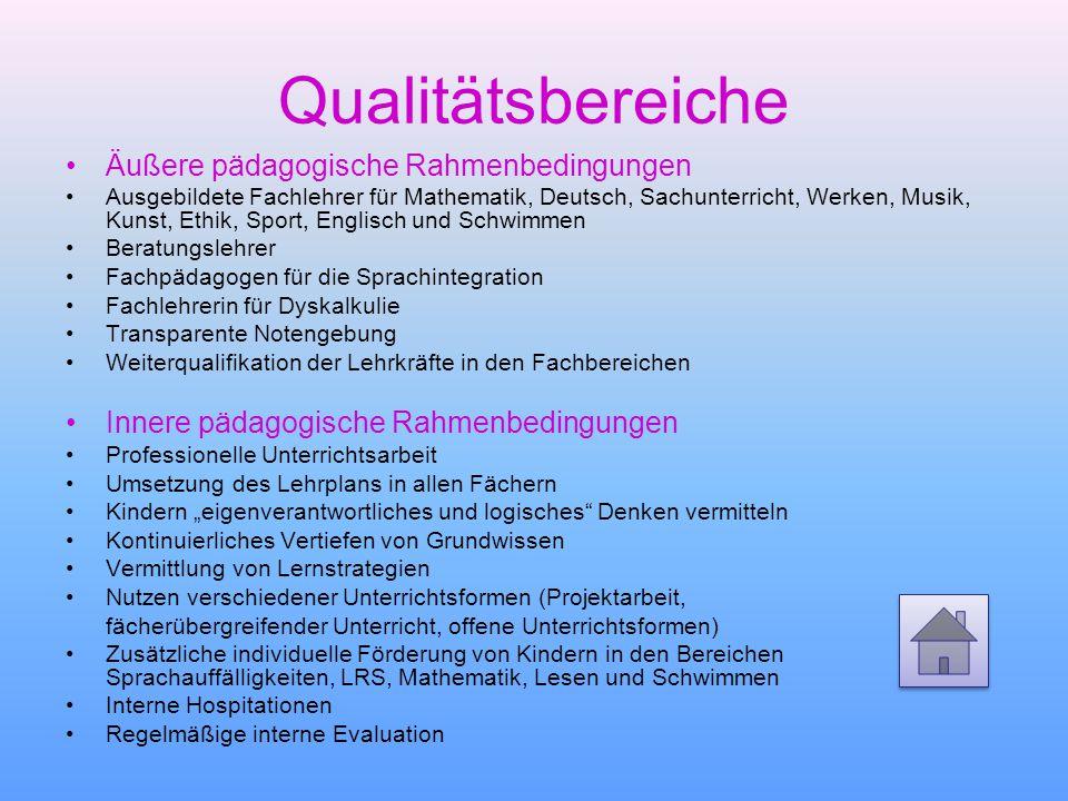 Qualitätsbereiche Äußere pädagogische Rahmenbedingungen Ausgebildete Fachlehrer für Mathematik, Deutsch, Sachunterricht, Werken, Musik, Kunst, Ethik,
