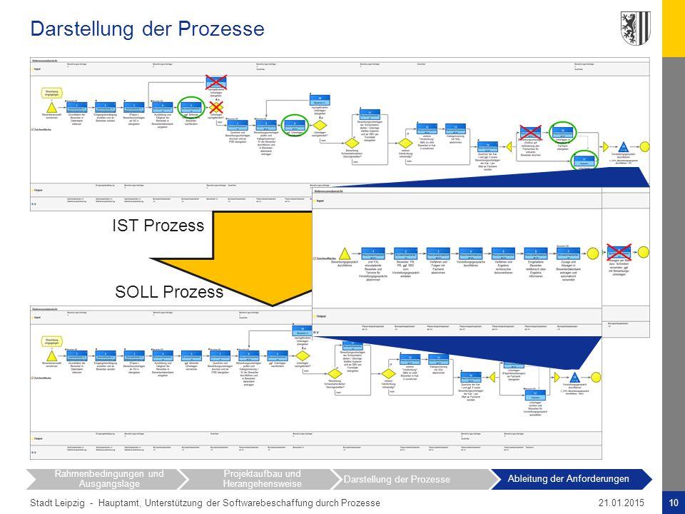 Stadt Leipzig - Darstellung der Prozesse 10Hauptamt, Unterstützung der Softwarebeschaffung durch Prozesse21.01.2015 Rahmenbedingungen und Ausgangslage