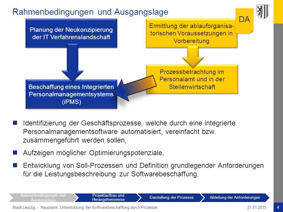 Stadt Leipzig -4Hauptamt, Unterstützung der Softwarebeschaffung durch Prozesse21.01.2015 Rahmenbedingungen und Ausgangslage Planung der Neukonzipierun