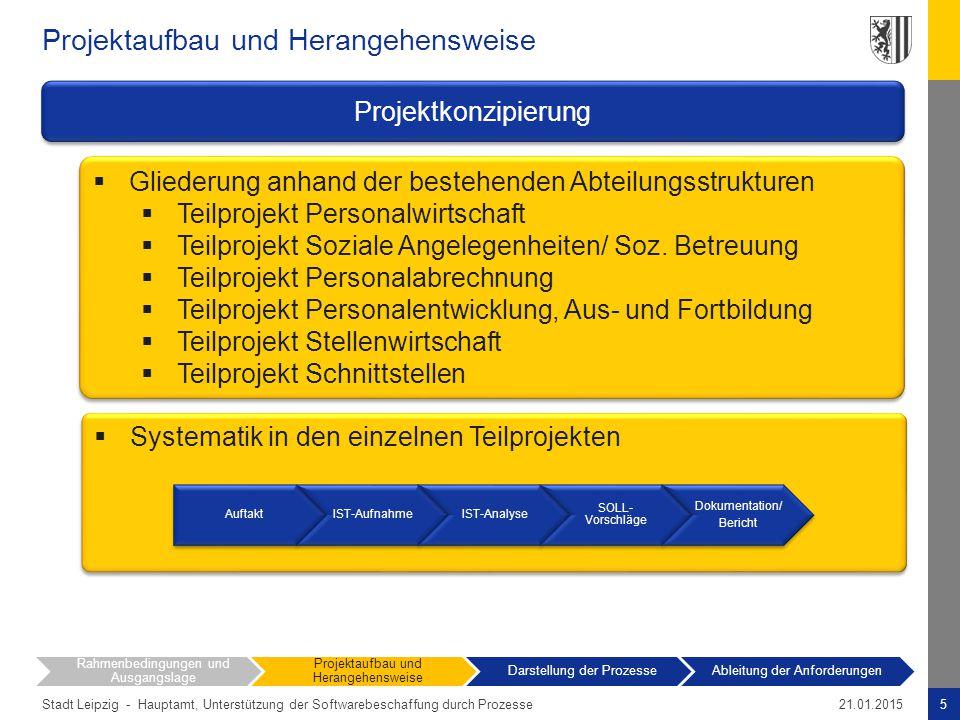 Stadt Leipzig - Projektaufbau und Herangehensweise 5Hauptamt, Unterstützung der Softwarebeschaffung durch Prozesse21.01.2015 Rahmenbedingungen und Aus