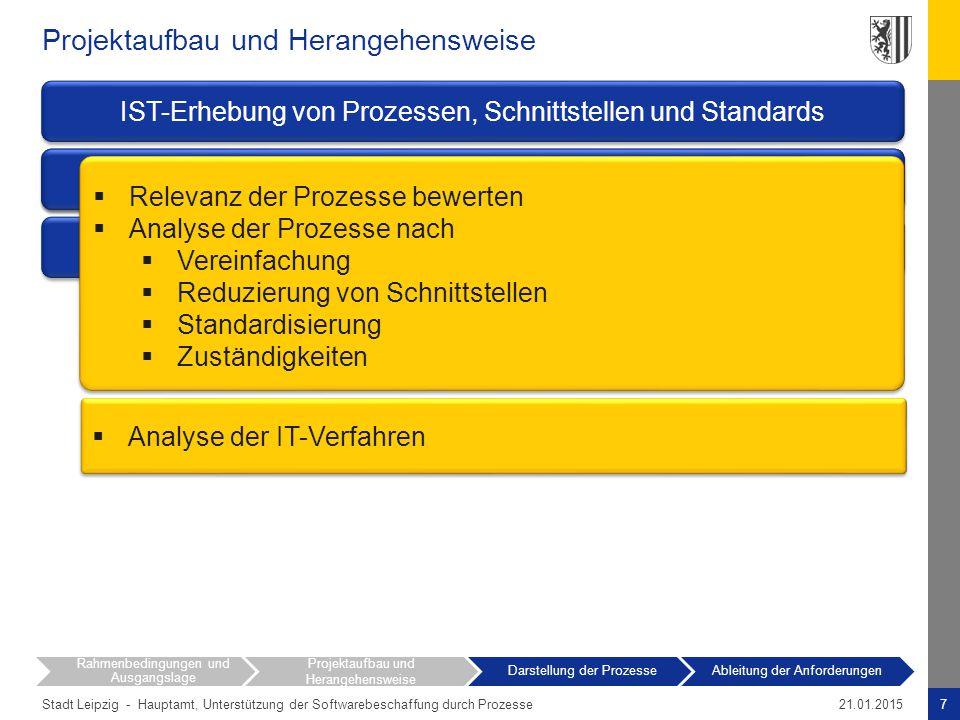 Stadt Leipzig - Projektaufbau und Herangehensweise 7Hauptamt, Unterstützung der Softwarebeschaffung durch Prozesse21.01.2015 Rahmenbedingungen und Aus