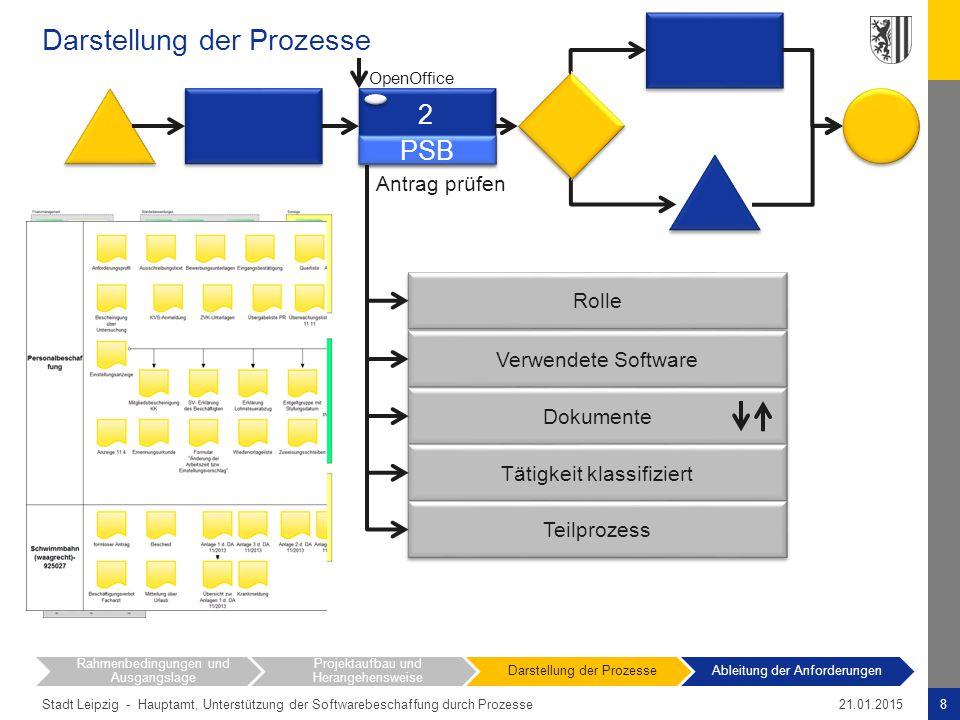 Stadt Leipzig - Darstellung der Prozesse 8Hauptamt, Unterstützung der Softwarebeschaffung durch Prozesse21.01.2015 Rahmenbedingungen und Ausgangslage