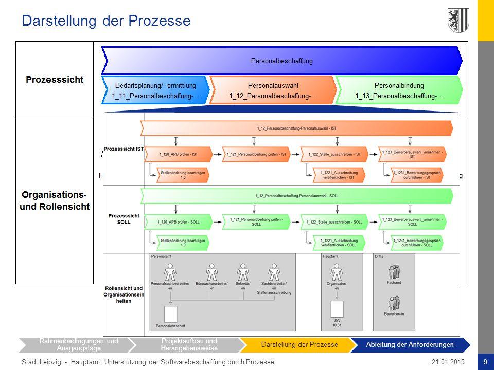Stadt Leipzig - Darstellung der Prozesse 9Hauptamt, Unterstützung der Softwarebeschaffung durch Prozesse21.01.2015 Rahmenbedingungen und Ausgangslage