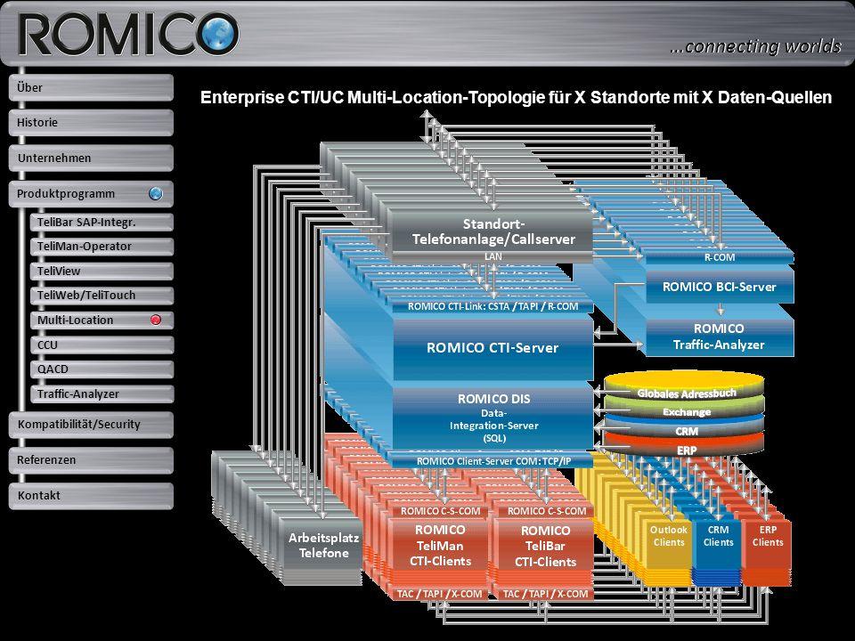 Enterprise CTI/UC Multi-Location-Topologie für X Standorte mit X Daten-Quellen TeliBar SAP-Integr. TeliMan-Operator TeliView TeliWeb/TeliTouch Multi-L