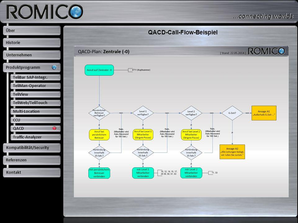 QACD-Call-Flow-Beispiel TeliBar SAP-Integr. TeliMan-Operator TeliView TeliWeb/TeliTouch Multi-Location CCU QACD Traffic-Analyzer Über Unternehmen Prod