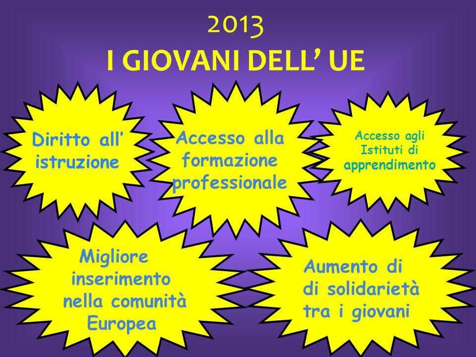 2013 I GIOVANI DELL' UE Diritto all' istruzione Accesso alla formazione professionale Migliore inserimento nella comunità Europea Aumento di di solida