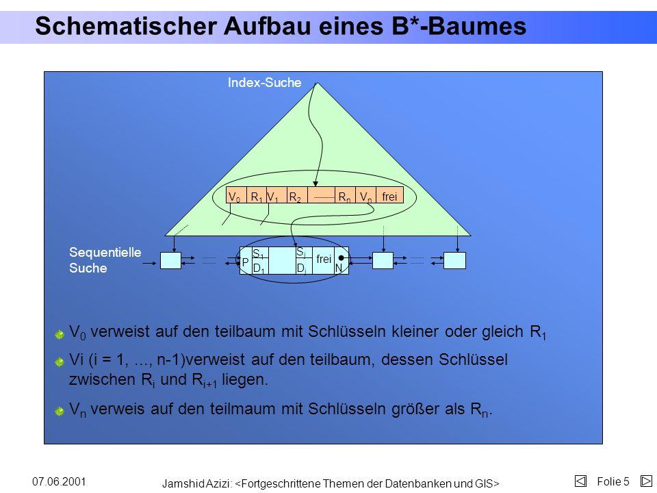 Jamshid Azizi: Folie 407.06.2001 Einleitung: Anwendung von B-/B*-Bäumen (2) 71 82 54 61 7591 97 9893 94 8472 7475 7965 68 5741 52 WurzelKnotenBlätter