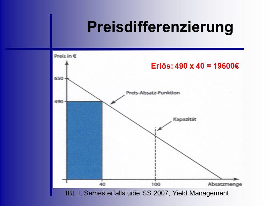 IBL I, Semesterfallstudie SS 2007, Yield Management Preisdifferenzierung Erlös: 490 x 40 = 19600€