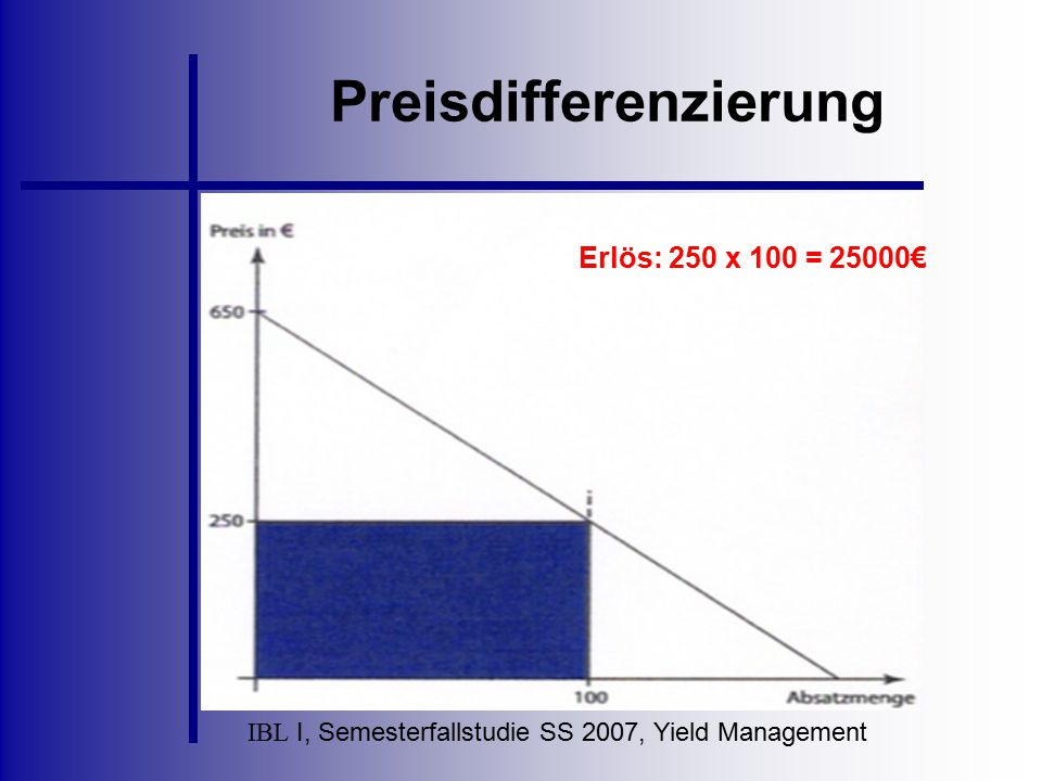 IBL I, Semesterfallstudie SS 2007, Yield Management Preisdifferenzierung Erlös: 250 x 100 = 25000€