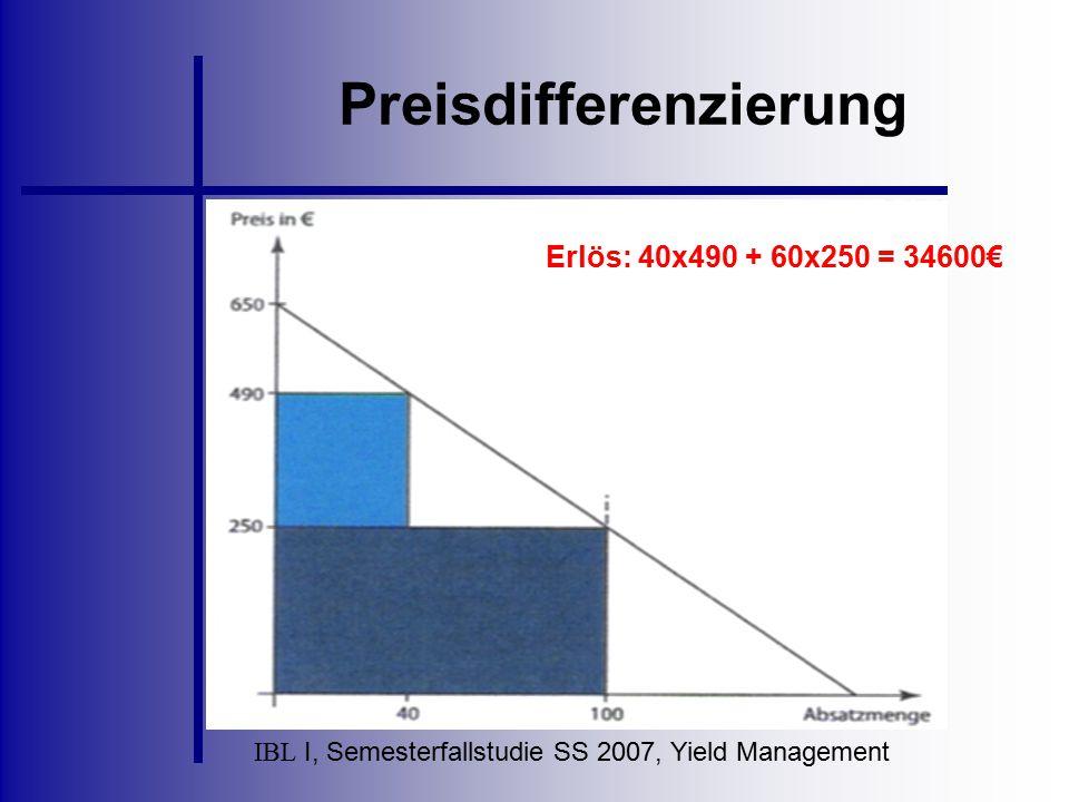 IBL I, Semesterfallstudie SS 2007, Yield Management Preisdifferenzierung Erlös: 40x490 + 60x250 = 34600€