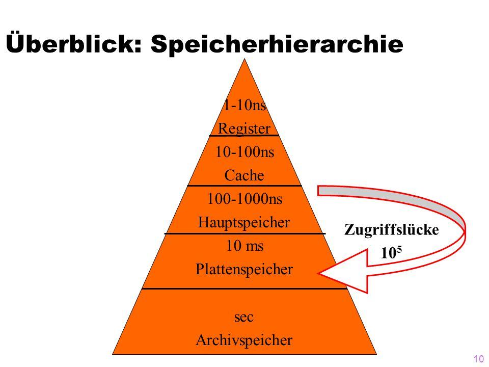 9 Überblick: Speicherhierarchie Register Cache Hauptspeicher Plattenspeicher Archivspeicher 1 – 8 Byte Compiler 8 – 128 Byte Cache-Controller 4 – 64 KB Betriebssystem Benutzer