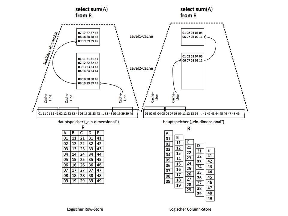 11 Überblick: Speicherhierarchie 1-10ns Register 10-100ns Cache 100-1000ns Hauptspeicher 10 ms Plattenspeicher sec Archivspeicher Zugriffslücke 10 5 K