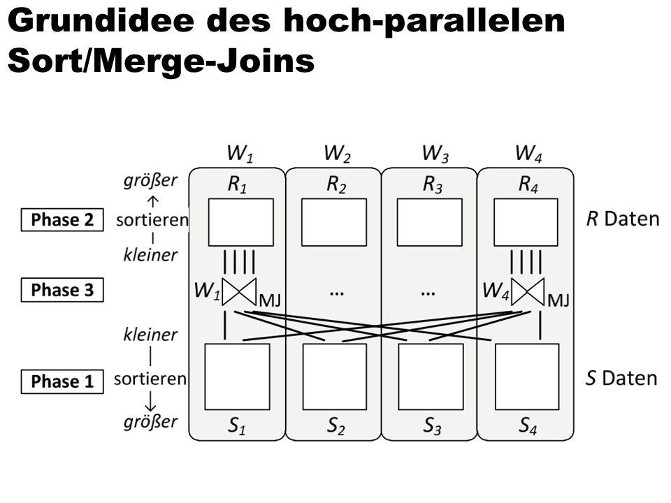 Join-Berechnung  Cache-Lokalität  Mehrkern-Parallelität  NUMA-Berücksichtigung  Synchronisations-freie Parallelität