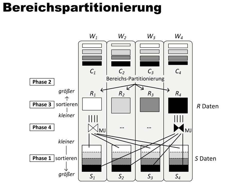 Grundidee des hoch-parallelen Sort/Merge-Joins